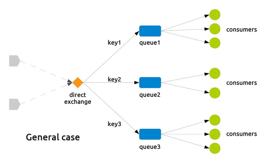 Some tips about AMQP direct exchanges - The Digital Cat
